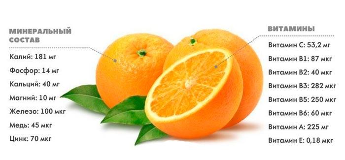 состав апельсина