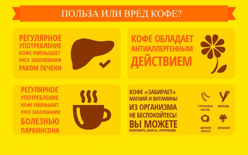 польза или вред кофе
