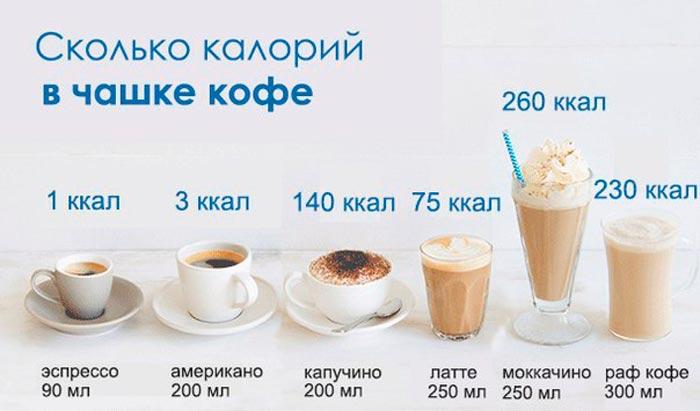 каллорийность кофе