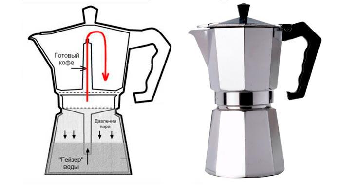 устройство кофеварки