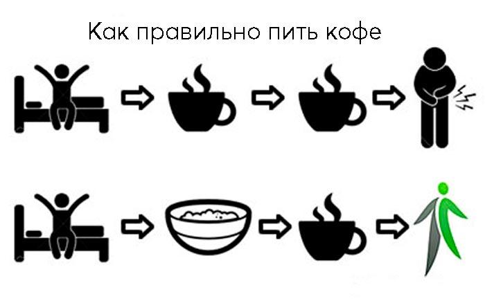 правильное употребление кофе