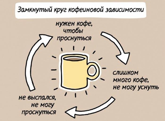 цикл зависимости от кофе