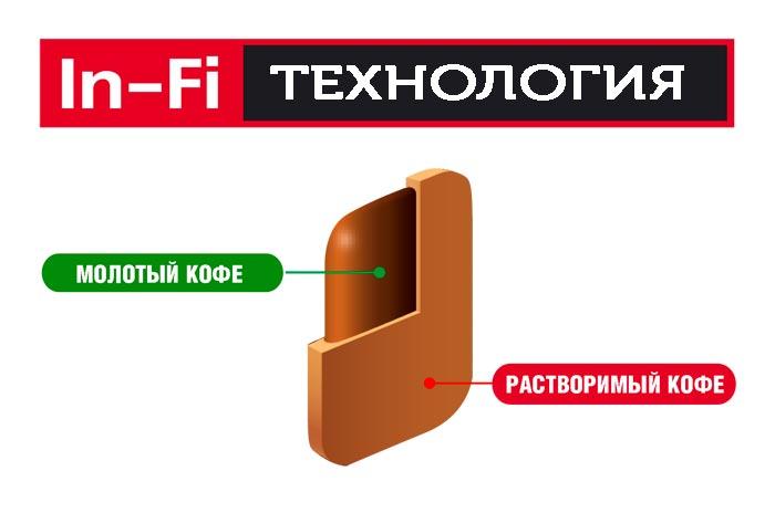 технология in-fi
