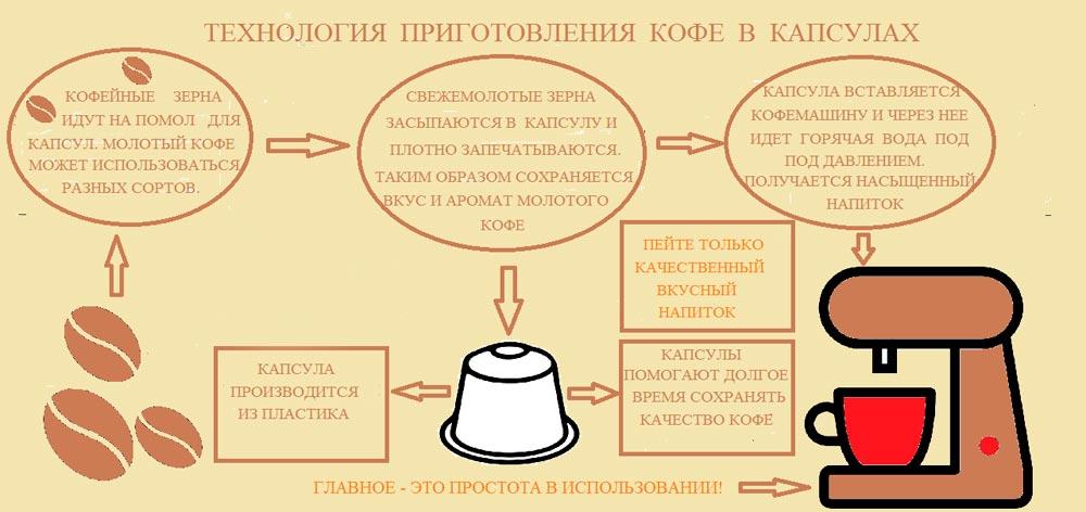 схема приготовления кофе