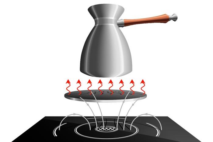 механизм нагревания турки